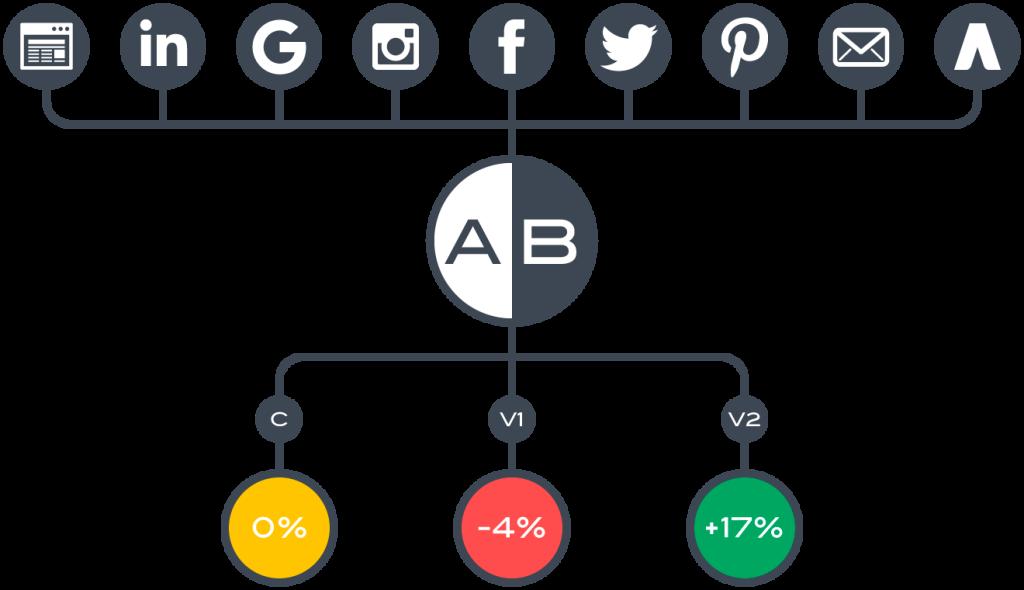 ab testing channels
