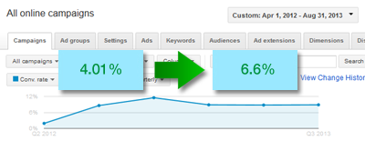 case study ucla store conversion rate