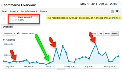 case study ucla ecommerce revenue from adwords yoy
