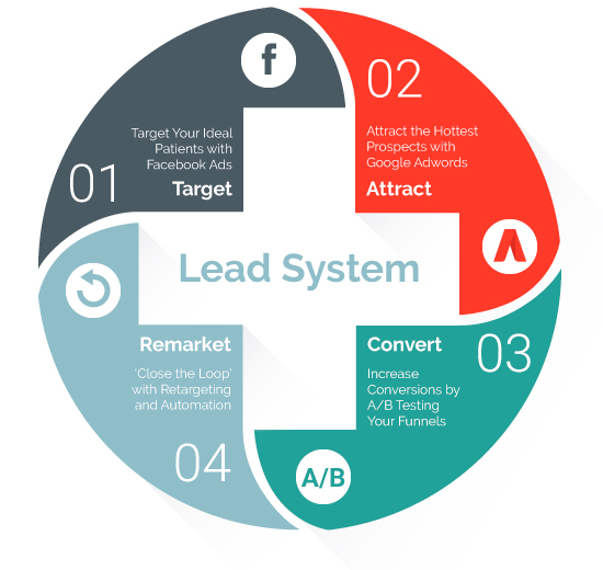 medial practice lead system